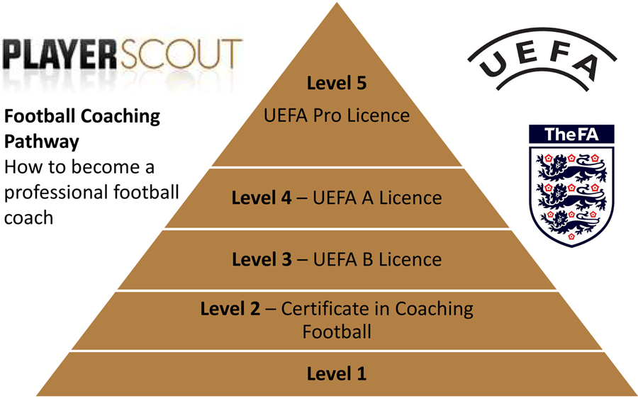 fa licensed football coaching qualifications